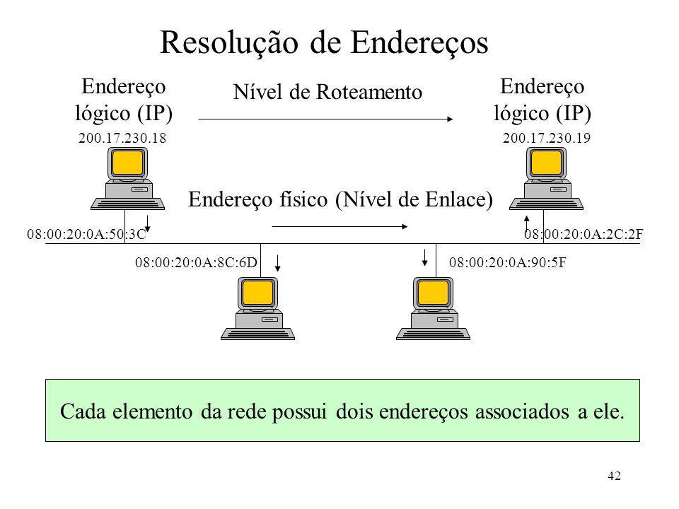 Cada elemento da rede possui dois endereços associados a ele.