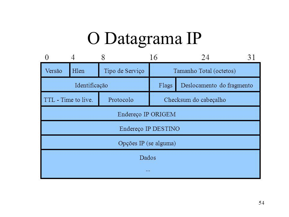 O Datagrama IP 0 4 8 16 24 31 Versão Hlen Tipo de Serviço