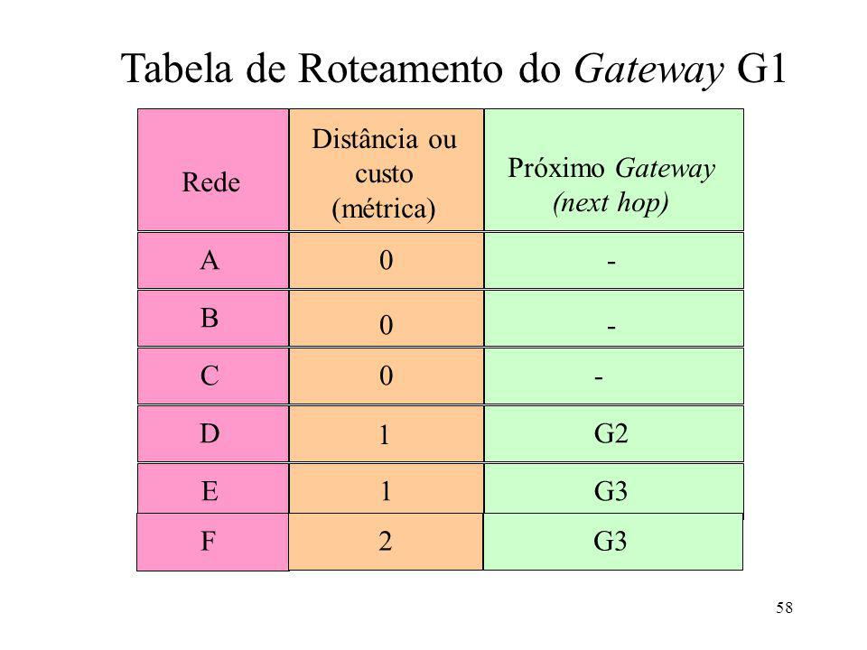 Tabela de Roteamento do Gateway G1