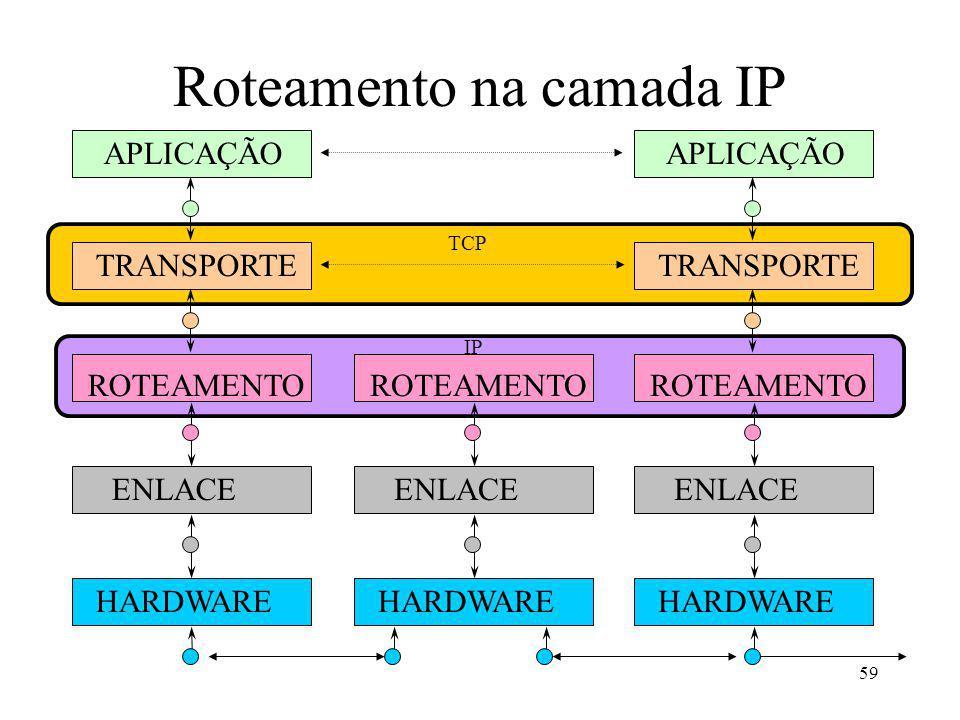Roteamento na camada IP