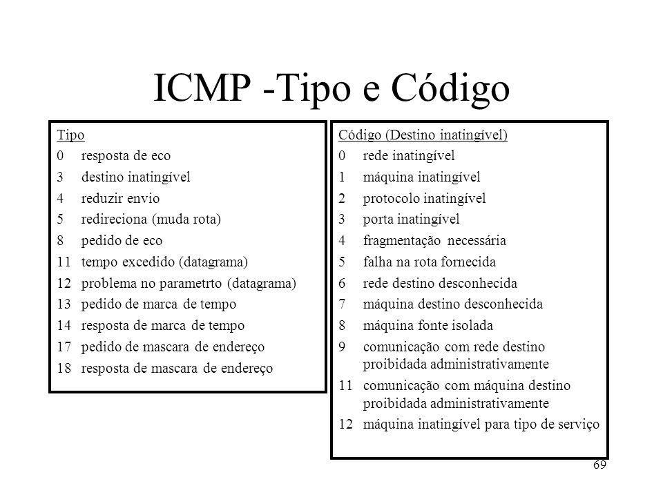ICMP -Tipo e Código Tipo 0 resposta de eco 3 destino inatingível