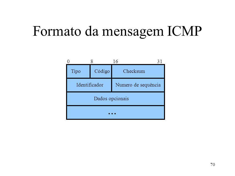 Formato da mensagem ICMP