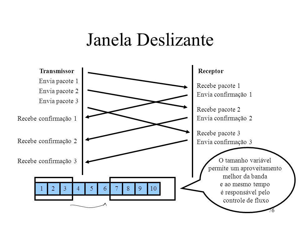 Janela Deslizante Transmissor Receptor Envia pacote 1 Recebe pacote 1
