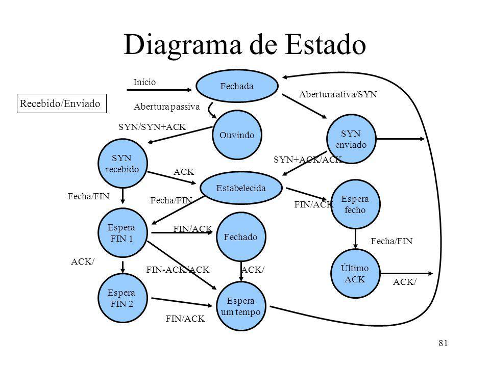 Diagrama de Estado Recebido/Enviado Fechada Início Abertura ativa/SYN