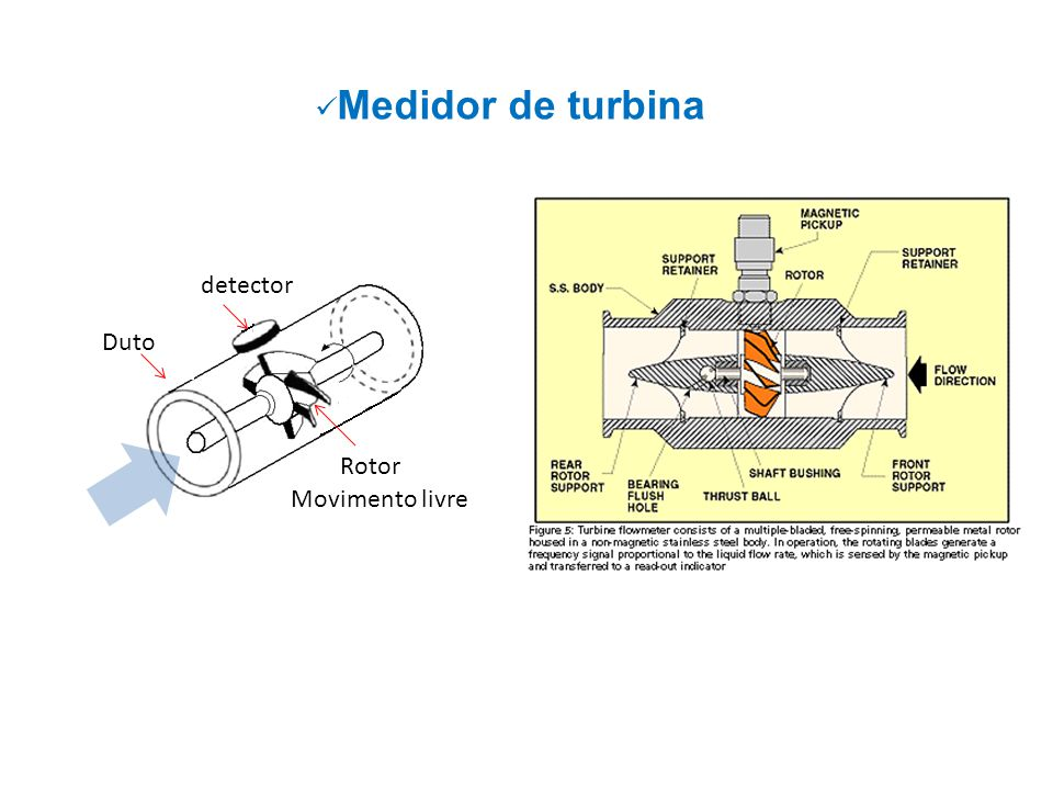 Medidor de turbina Duto Rotor Movimento livre detector