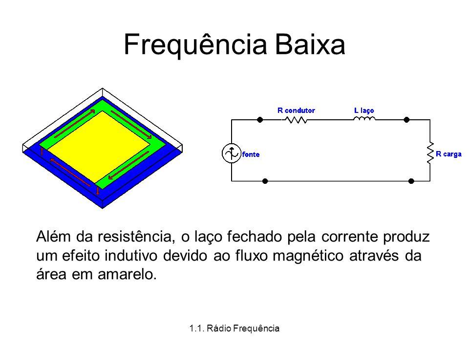 Frequência Baixa Além da resistência, o laço fechado pela corrente produz um efeito indutivo devido ao fluxo magnético através da área em amarelo.