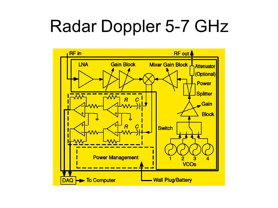 Radar Doppler 5-7 GHz