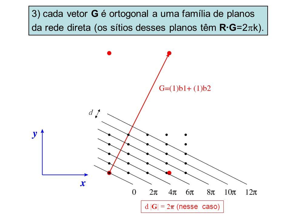 3) cada vetor G é ortogonal a uma família de planos