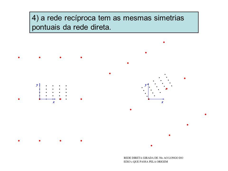 4) a rede recíproca tem as mesmas simetrias pontuais da rede direta.