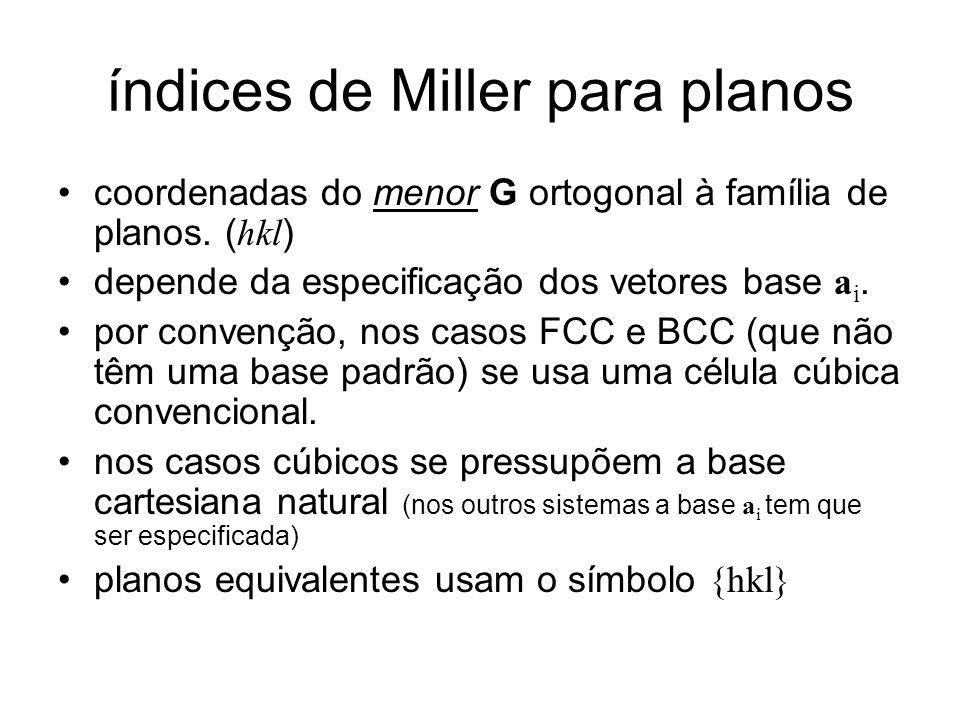 índices de Miller para planos
