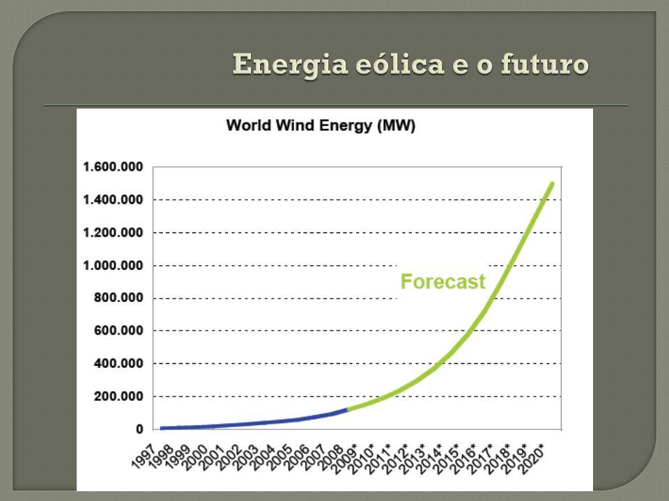 Energia eólica e o futuro