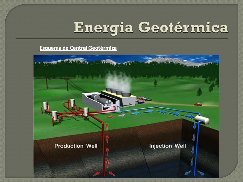 Energia Geotérmica Esquema de Central Geotérmica