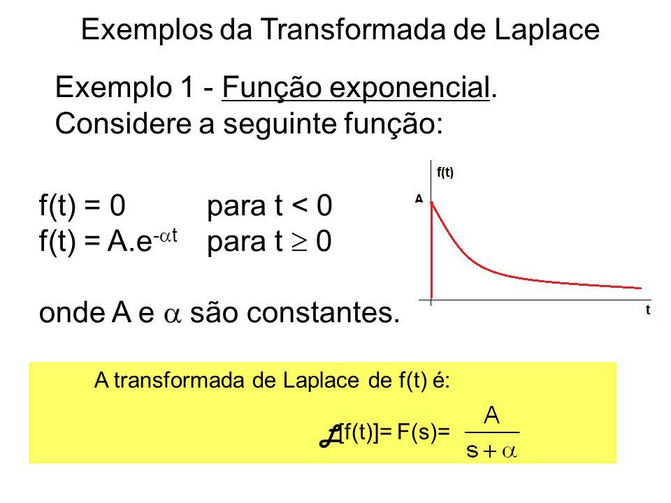 Exemplos da Transformada de Laplace