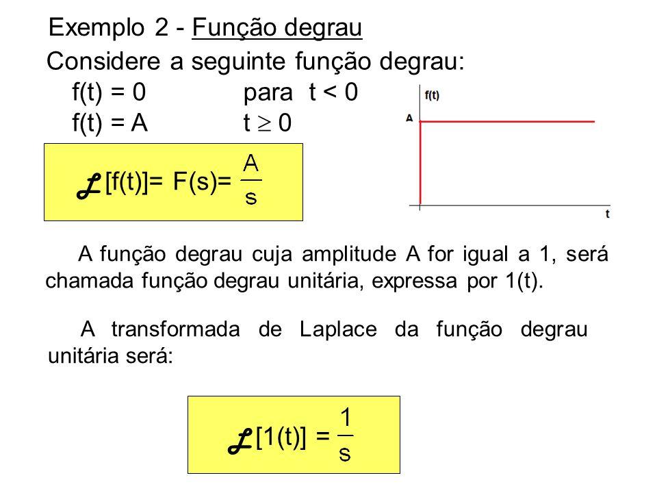 Exemplo 2 - Função degrau Considere a seguinte função degrau: