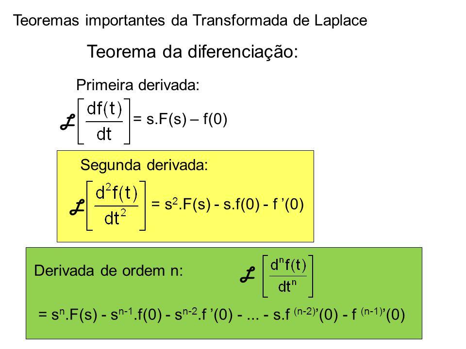 Teorema da diferenciação: