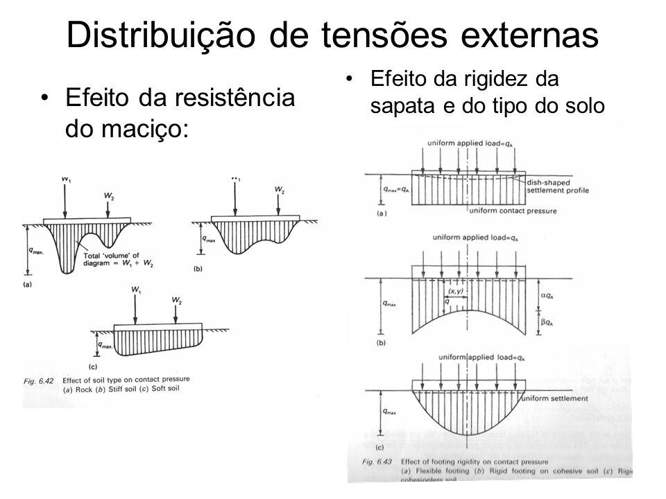 Distribuição de tensões externas
