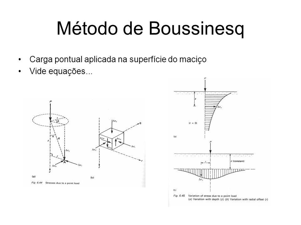 Método de Boussinesq Carga pontual aplicada na superfície do maciço