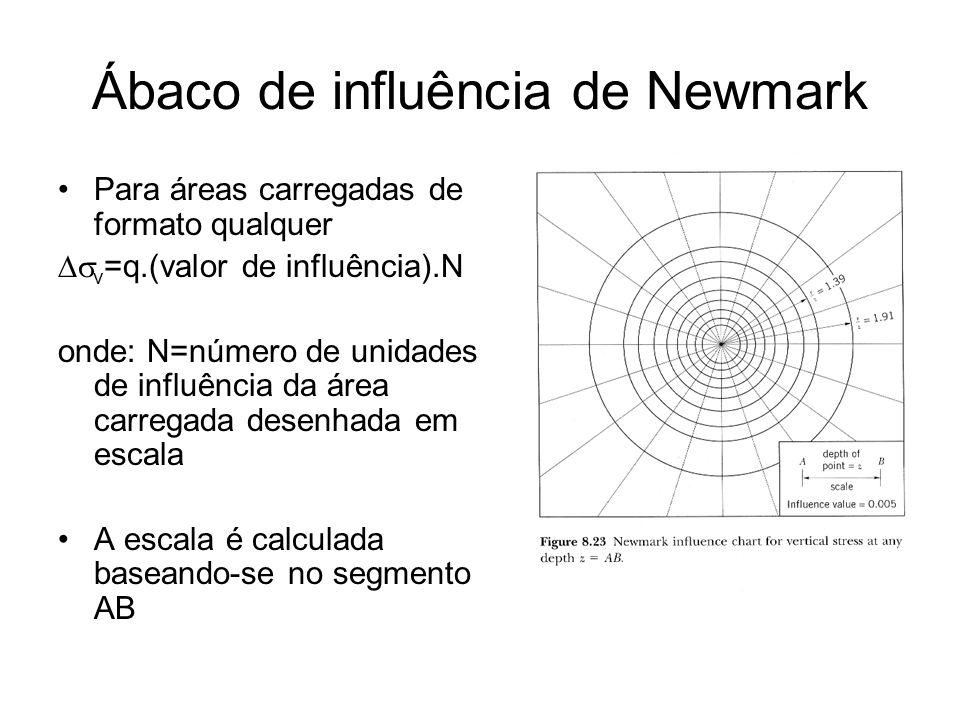 Ábaco de influência de Newmark