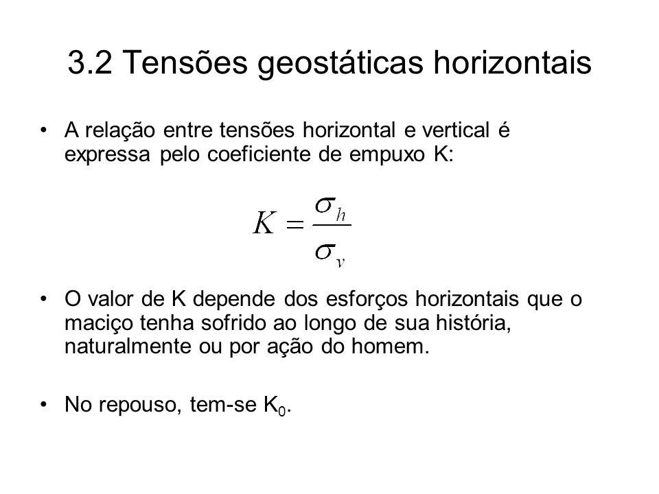 3.2 Tensões geostáticas horizontais