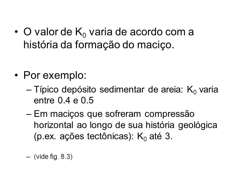 O valor de K0 varia de acordo com a história da formação do maciço.
