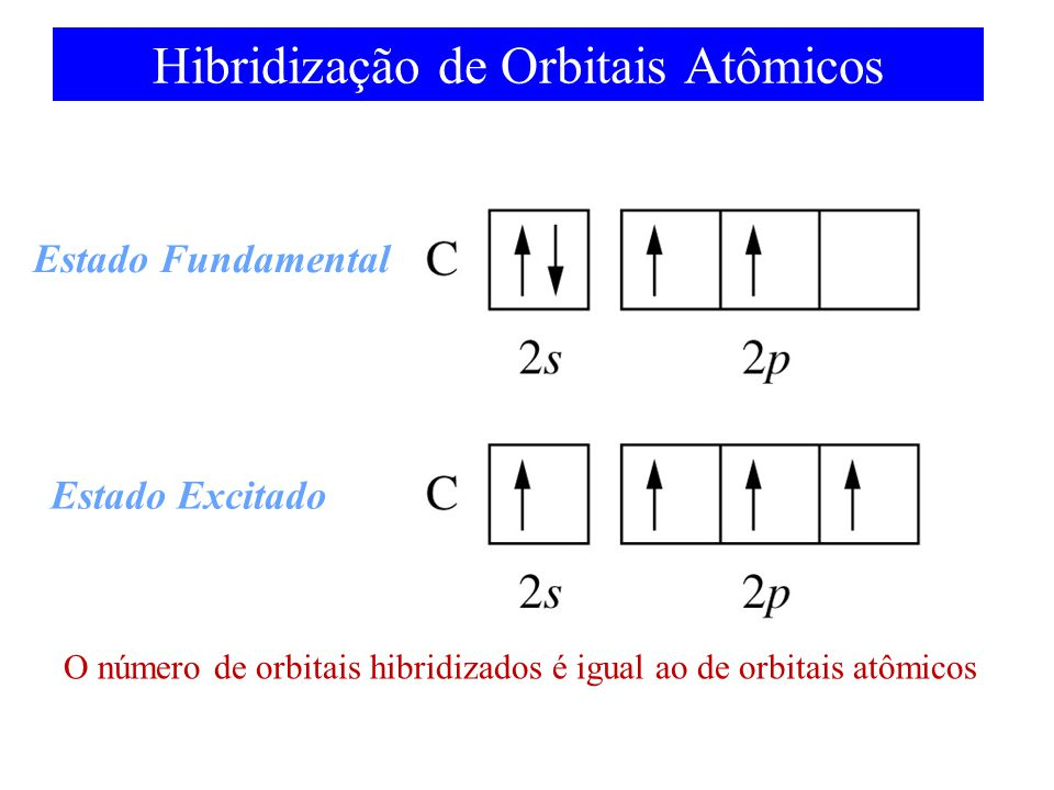 Hibridização de Orbitais Atômicos