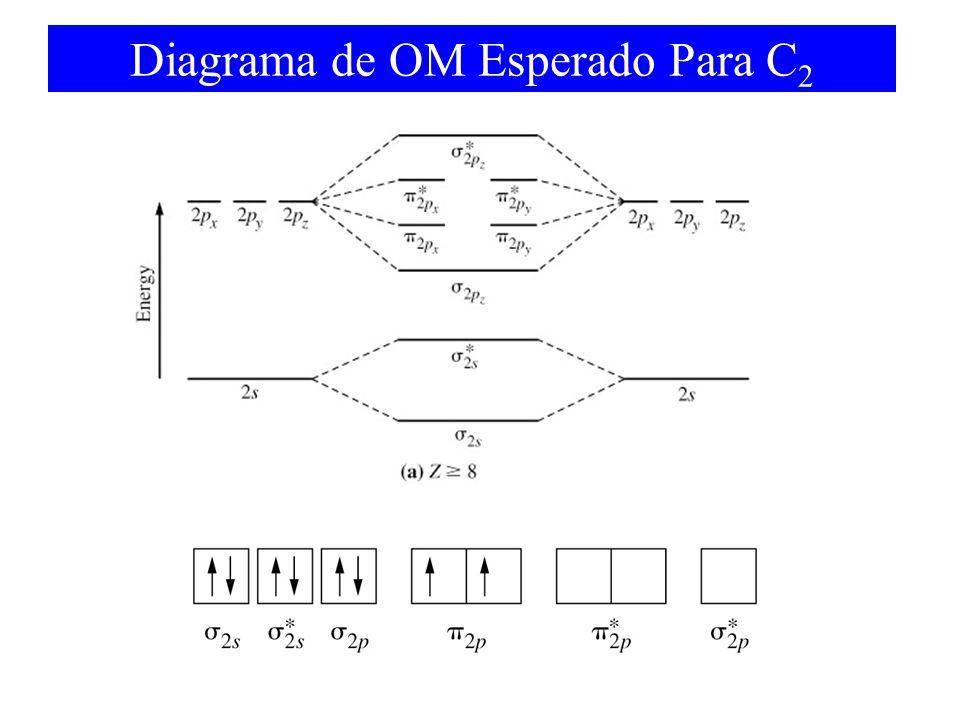 Diagrama de OM Esperado Para C2