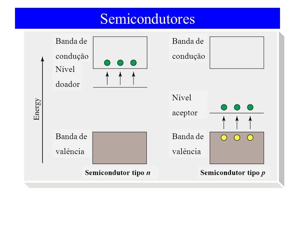 Semicondutores Banda de condução Nível doador aceptor valência