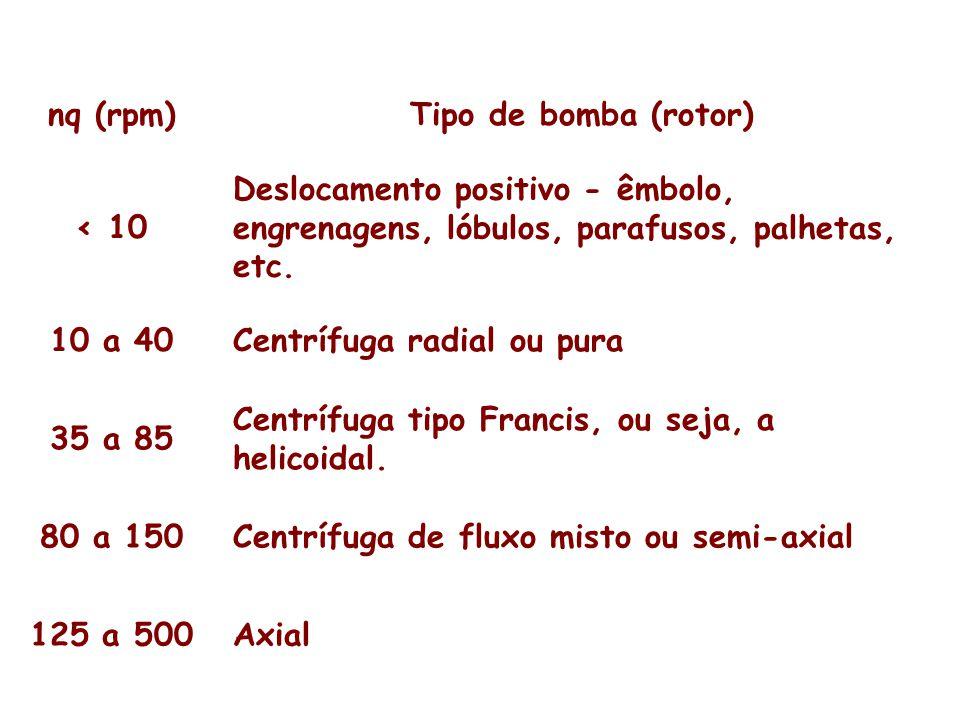 nq (rpm) Tipo de bomba (rotor) < 10. Deslocamento positivo - êmbolo, engrenagens, lóbulos, parafusos, palhetas, etc.