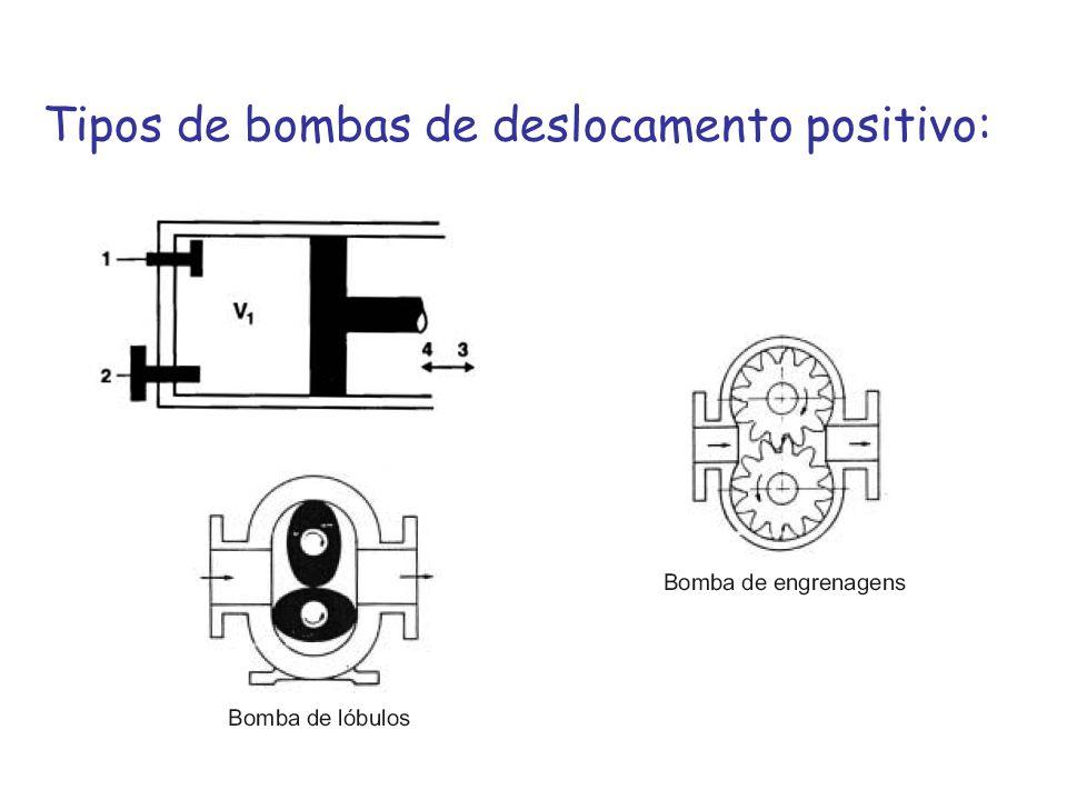 Tipos de bombas de deslocamento positivo: