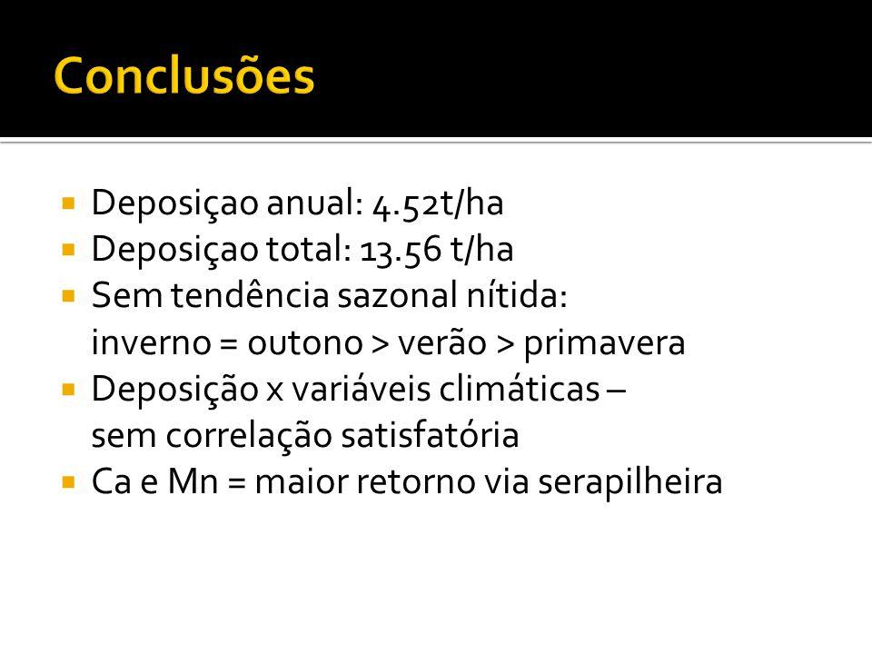 Conclusões Deposiçao anual: 4.52t/ha Deposiçao total: 13.56 t/ha