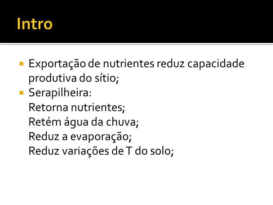 Intro Exportação de nutrientes reduz capacidade produtiva do sítio;