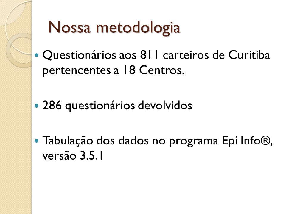 Nossa metodologia Questionários aos 811 carteiros de Curitiba pertencentes a 18 Centros. 286 questionários devolvidos.