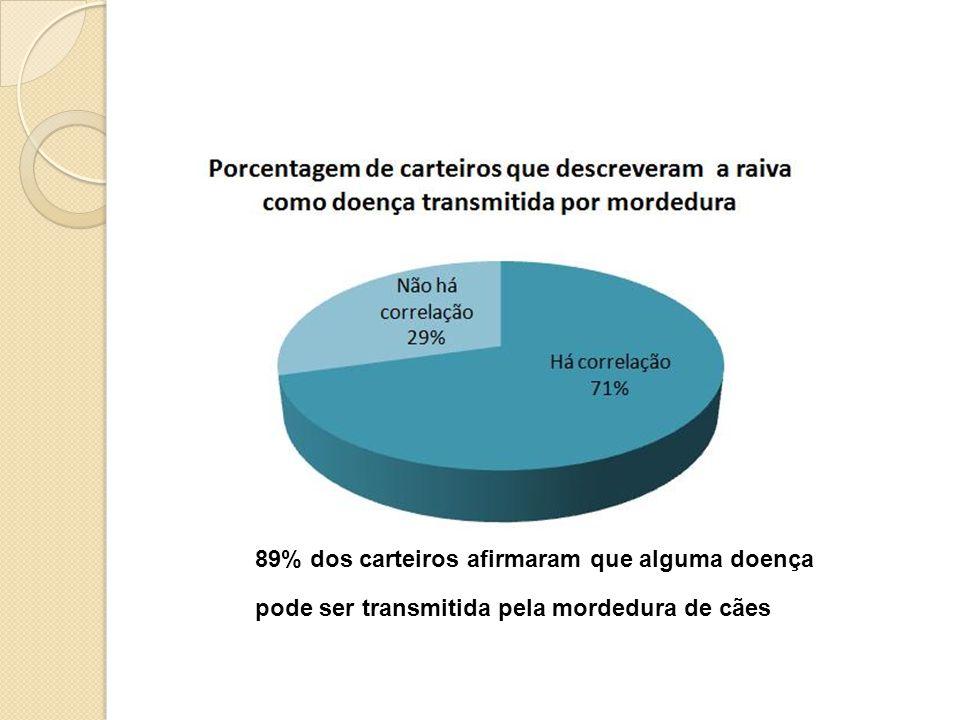 89% dos carteiros afirmaram que alguma doença
