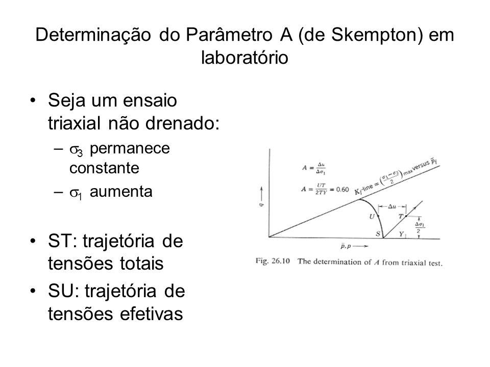 Determinação do Parâmetro A (de Skempton) em laboratório
