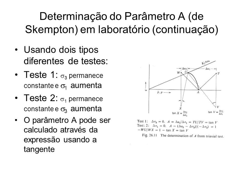 Determinação do Parâmetro A (de Skempton) em laboratório (continuação)