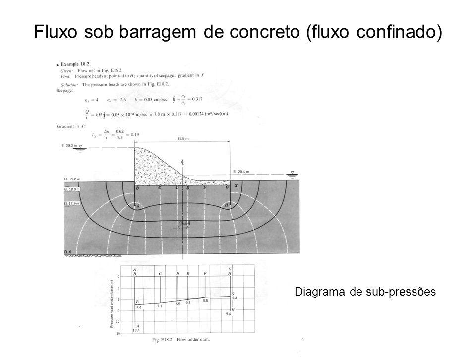 Fluxo sob barragem de concreto (fluxo confinado)