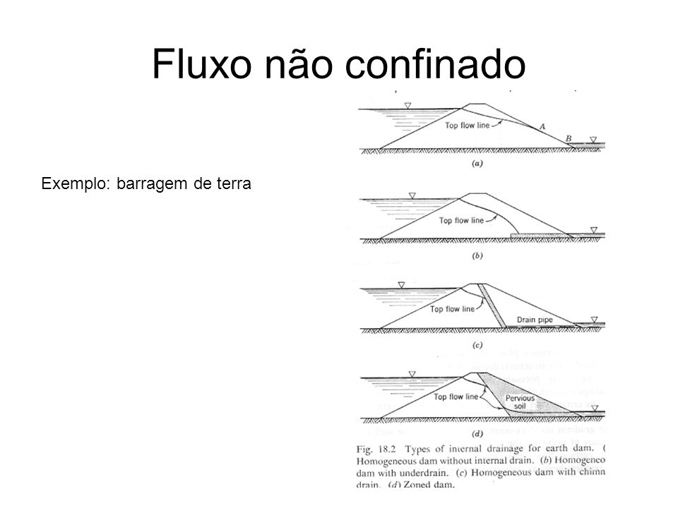 Fluxo não confinado Exemplo: barragem de terra