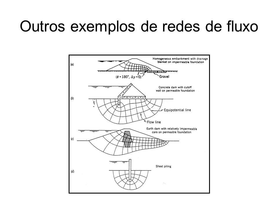 Outros exemplos de redes de fluxo