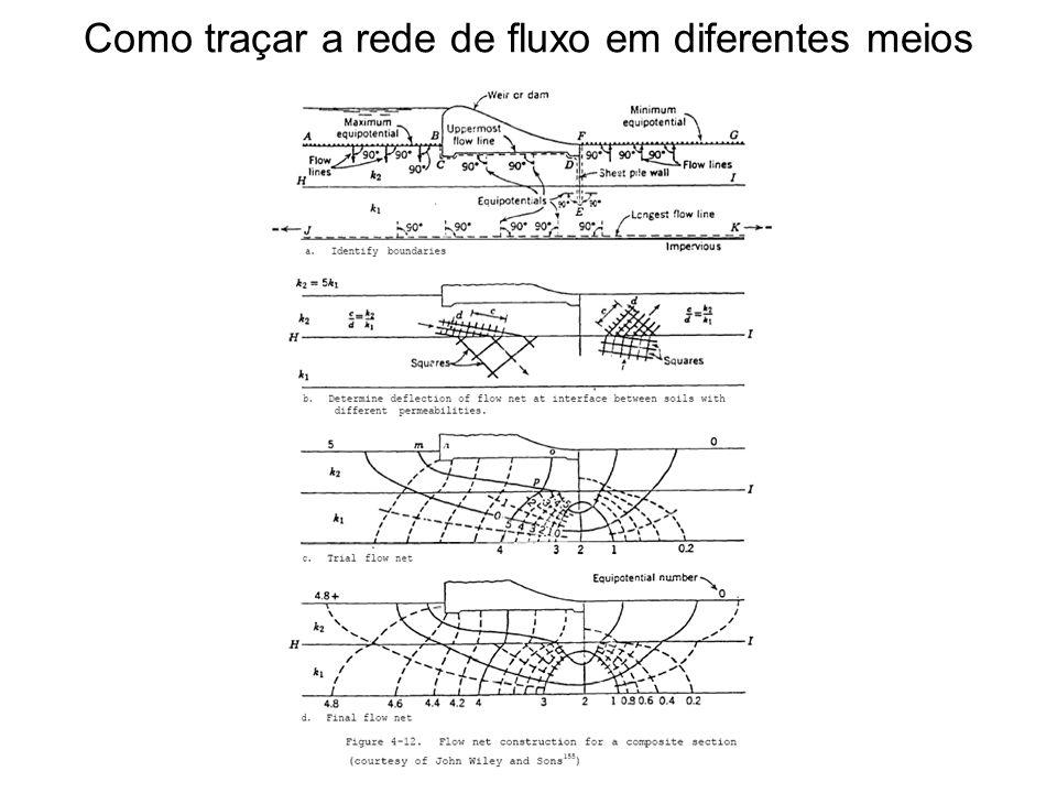 Como traçar a rede de fluxo em diferentes meios