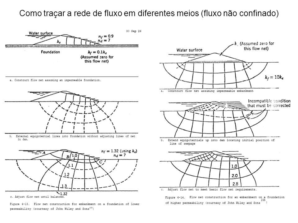 Como traçar a rede de fluxo em diferentes meios (fluxo não confinado)