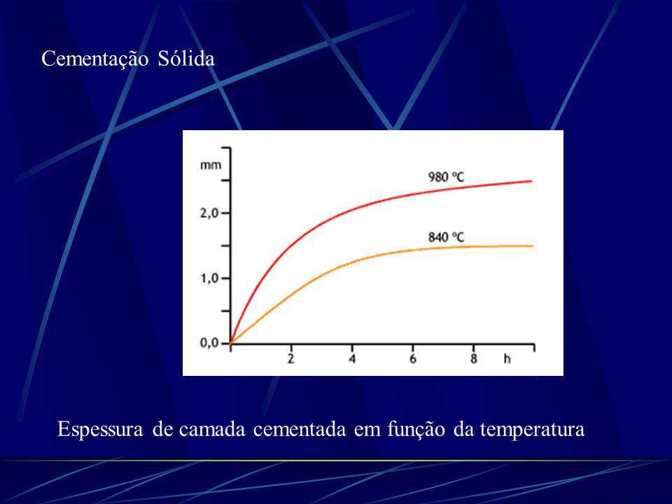 Cementação Sólida Espessura de camada cementada em função da temperatura