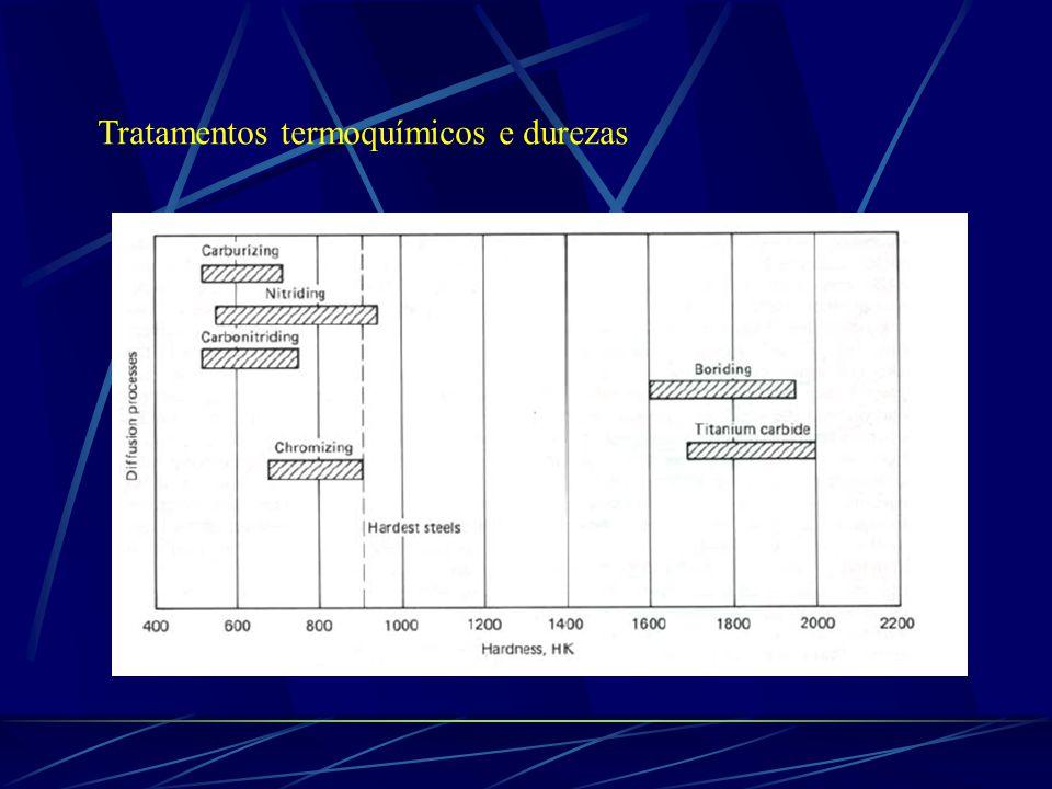 Tratamentos termoquímicos e durezas