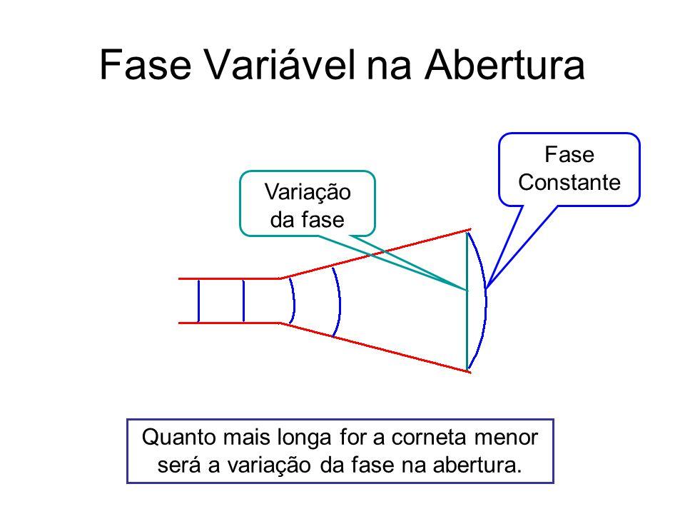 Fase Variável na Abertura