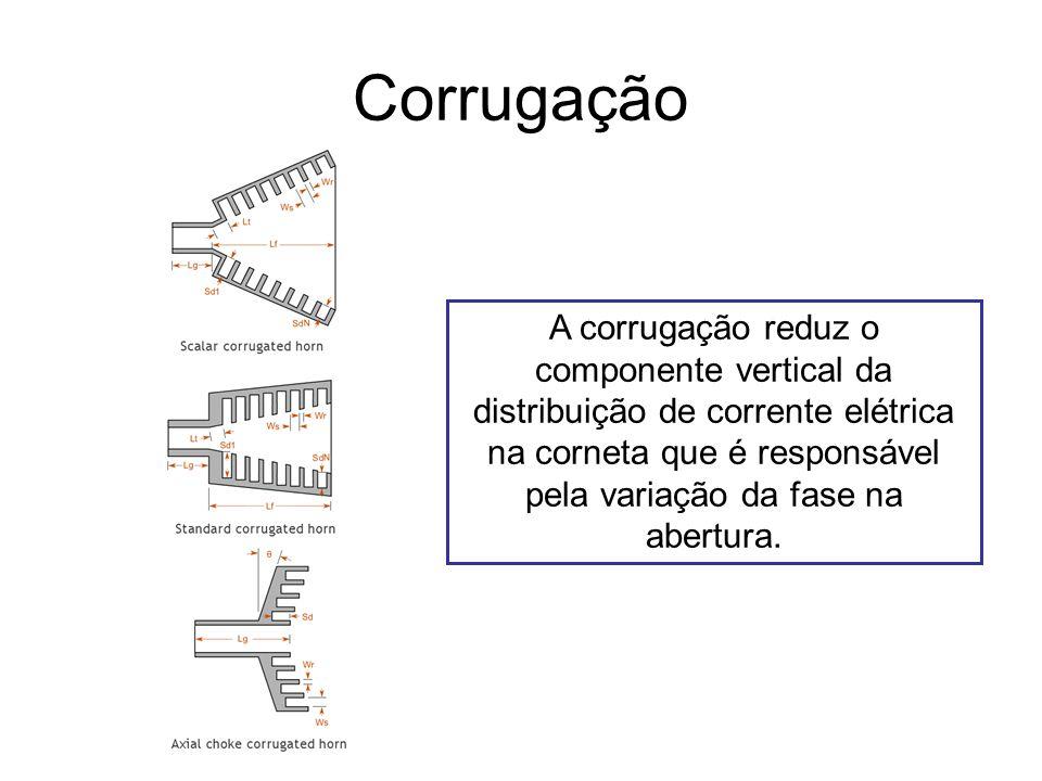 Corrugação