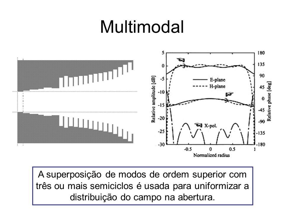 Multimodal A superposição de modos de ordem superior com três ou mais semiciclos é usada para uniformizar a distribuição do campo na abertura.
