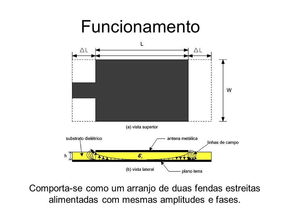 Funcionamento Comporta-se como um arranjo de duas fendas estreitas alimentadas com mesmas amplitudes e fases.