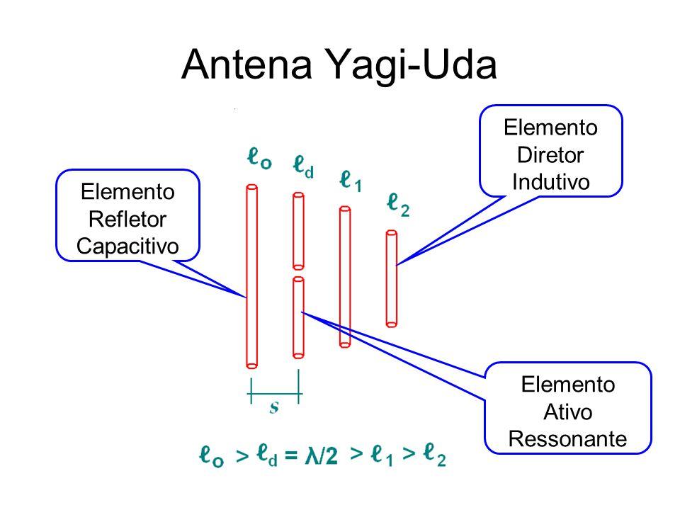 Antena Yagi-Uda Elemento Diretor Indutivo Elemento Refletor Capacitivo