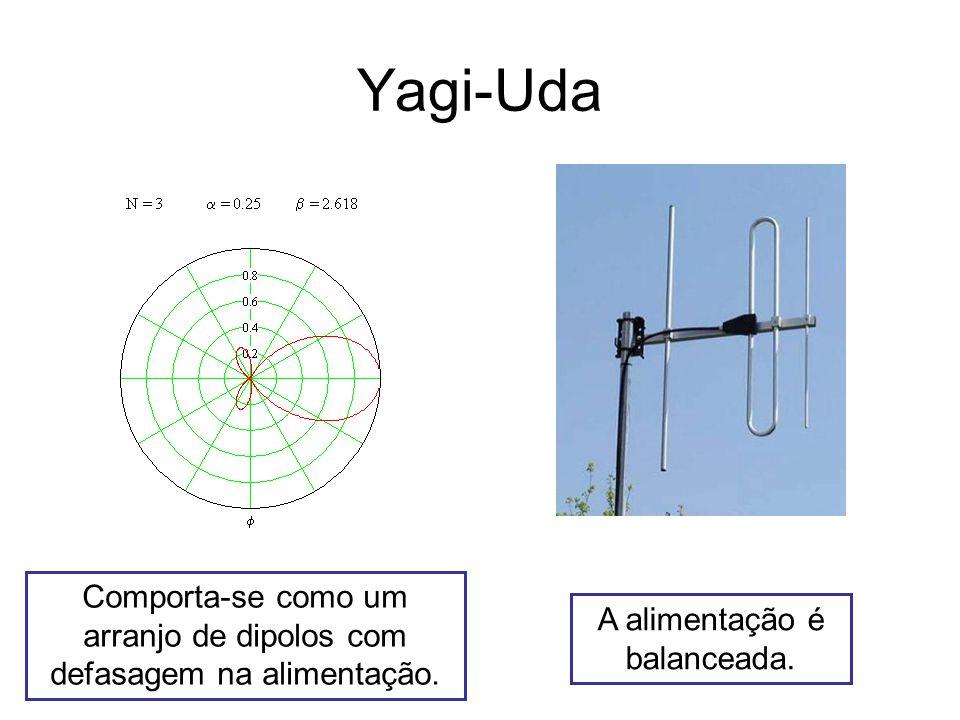 Yagi-Uda Comporta-se como um arranjo de dipolos com defasagem na alimentação.