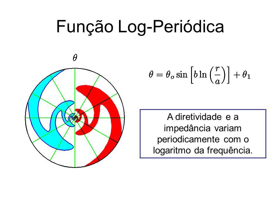 Função Log-Periódica A diretividade e a impedância variam periodicamente com o logaritmo da frequência.