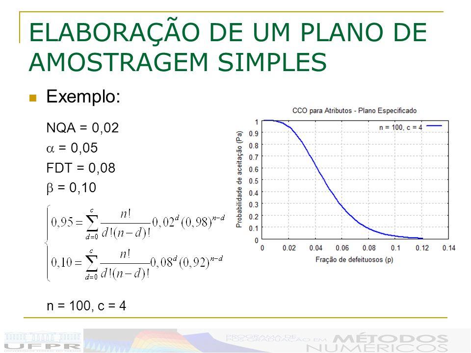 ELABORAÇÃO DE UM PLANO DE AMOSTRAGEM SIMPLES